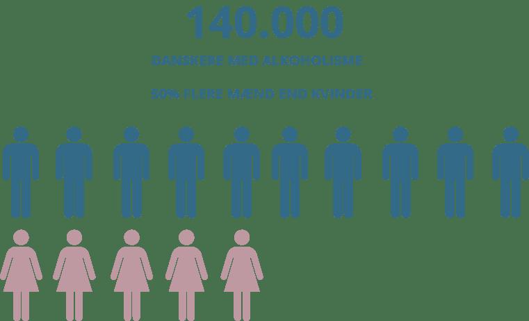 Der er 140.000 alkoholafhængige i Danmark